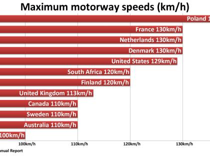 110kph limits on 4 star motorways