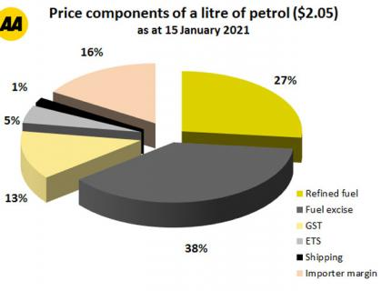 Costs That Make Up a Litre of Petrol 01