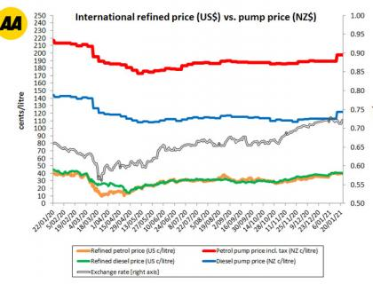 How Petrol Prices Are Calculated   AA New Zealand