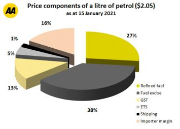 Costs that make up a litre of petrol